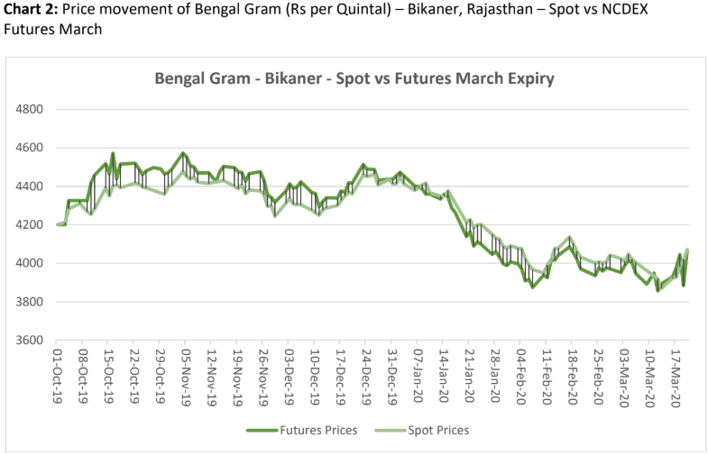price movement of bengal gram in bikaner, rajasthan