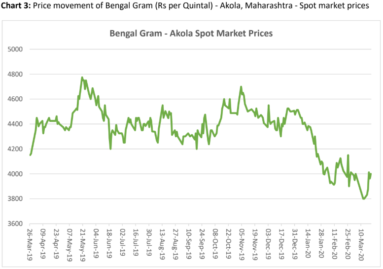 price movement of bengal gram in akola, maharashtra