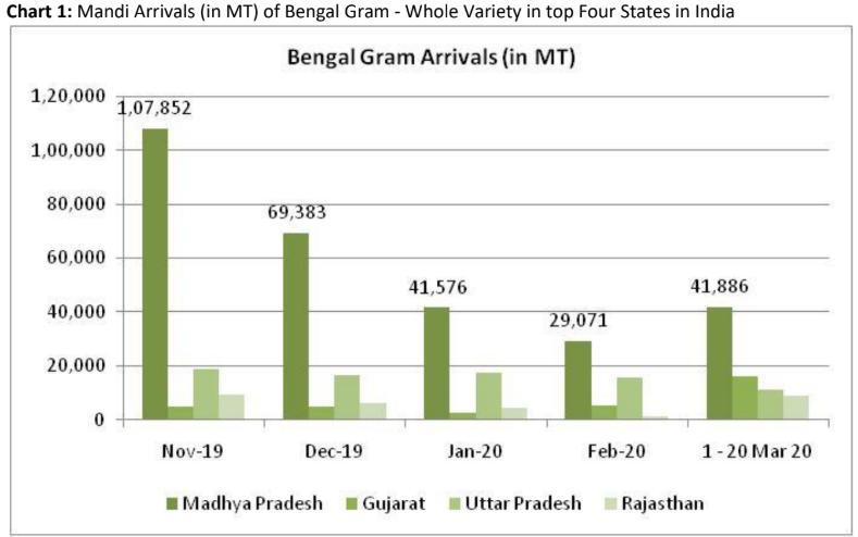 mandi arrival of bengal gram