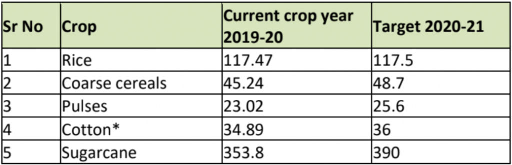 crop production target comparison