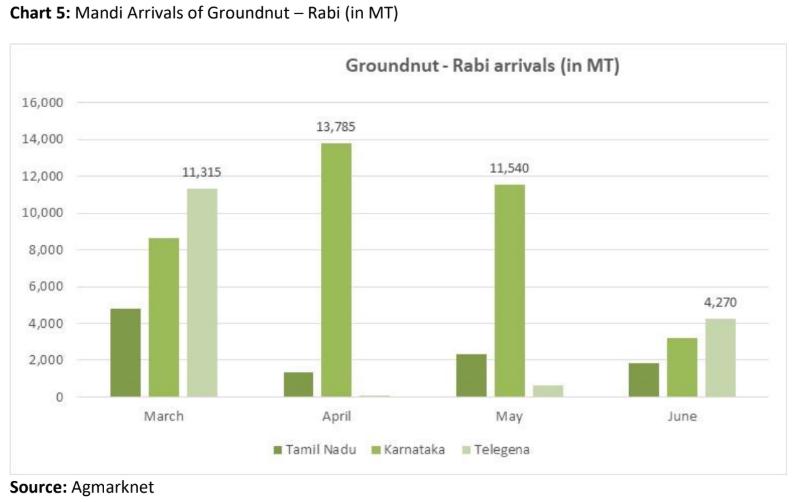 mandi arrival of groundnut in rabi