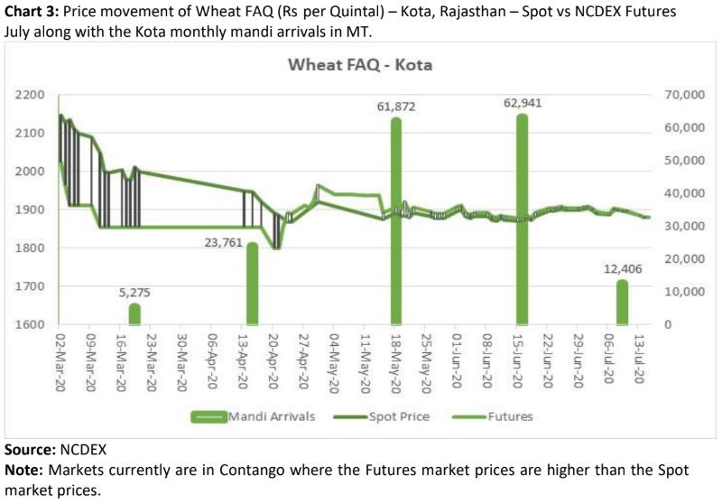 price movement of wheat in kota, rajasthan