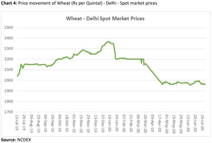 price movement of wheat in delhi