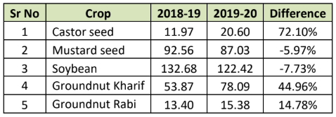 oilseeds production estimate by agriculture ministry