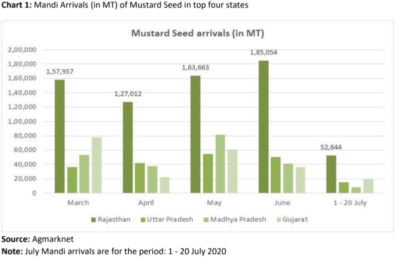 Bar chart showing the quantity of mustard seeds arrived in top four states