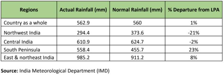 Seasonal rainfall scenario for monsoon season