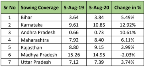 State wise sowing progress of Maize Kharif