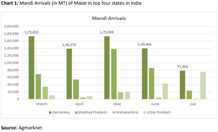 Mandi arrivals of maize in top four states in india