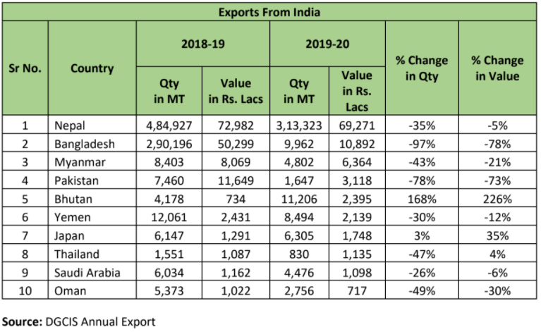 India's Export Statistics of Maize
