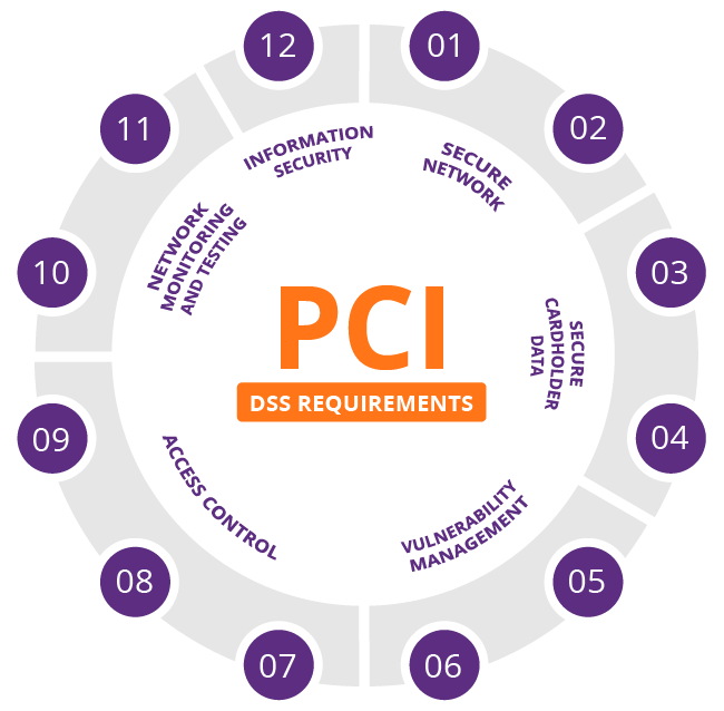 PCI  DSS - What & Why?